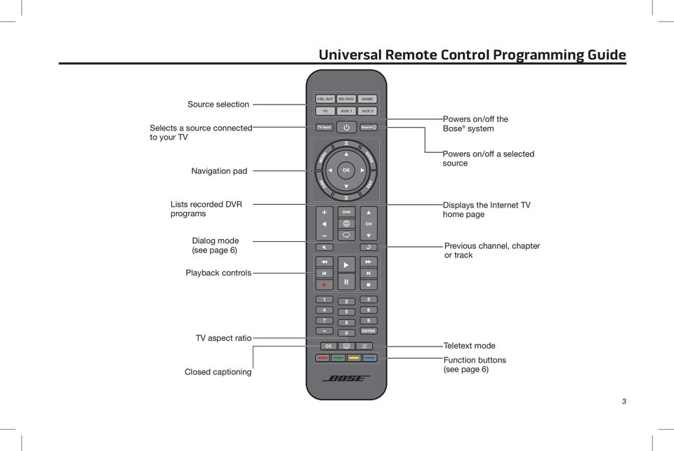programs Displays the Internet TV home page Dialog mode (see page 6) Previous channel, chapter or