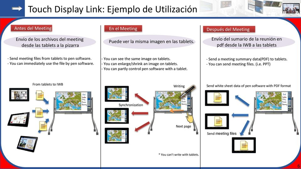 - You can see the same image on tablets. - You can enlarge/shrink an image on tablets. - You can partly control pen software with a tablet. - Send a meeting summary data(pdf) to tablets.