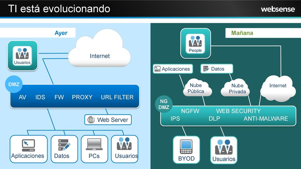 Pública NGFW IPS Nube Privada Internet WEB SECURITY DLP ANTI-MALWARE
