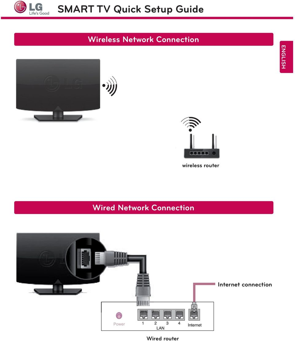 wireless router Wired