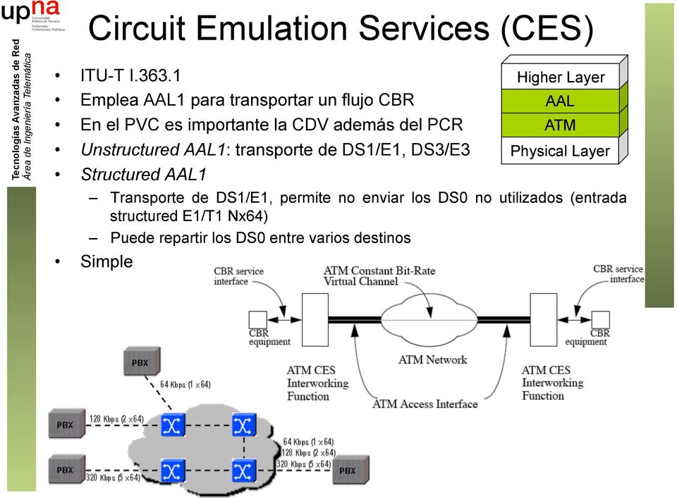 Unstructured AAL1: transporte de DS1/E1, DS3/E3 Structured AAL1 Transporte de DS1/E1, permite