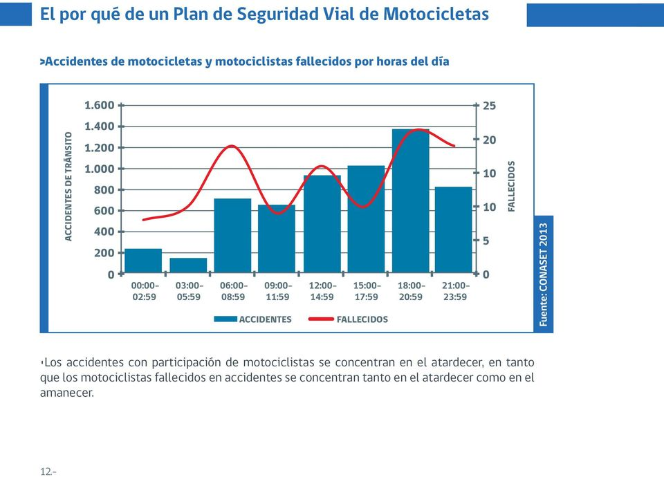 000 800 600 400 200 0 ACCIDENTES FALLECIDOS 20 10 10 5 0 FALLECIDOS Fuente: CONASET 2013 Los accidentes con