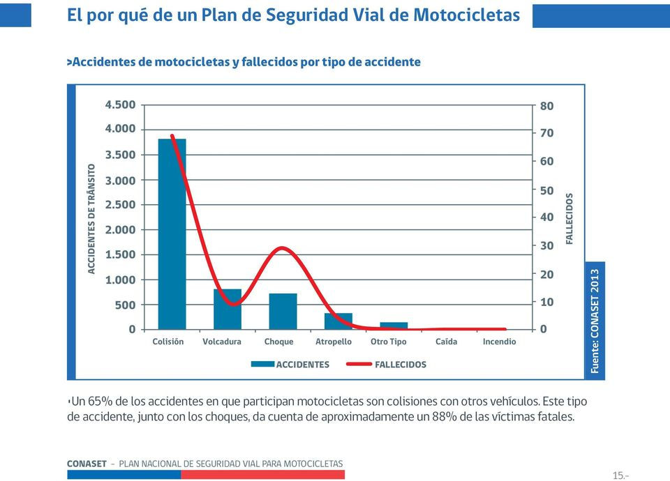 000 500 0 ACCIDENTES FALLECIDOS 60 50 40 30 20 10 0 FALLECIDOS Fuente: CONASET 2013 Un 65% de los accidentes en que participan