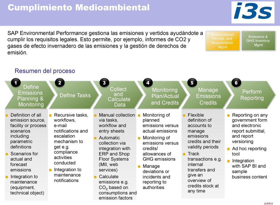 Environmental Permits and Requirements Mgmt Emissions & GHG Inventory Mgmt Resumen del proceso 1 Define Emissions Planning & Monitoring 2 Define Tasks 3 4 5 6 Collect and Calculate Data Monitoring