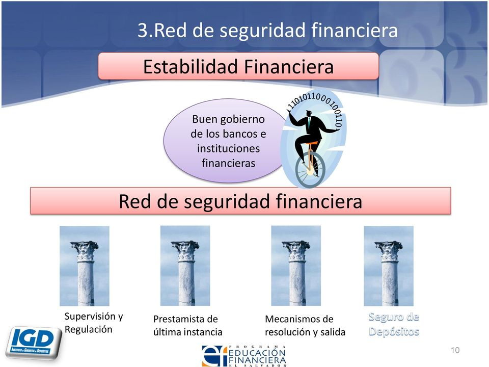 seguridad financiera Supervisión y Regulación Prestamista