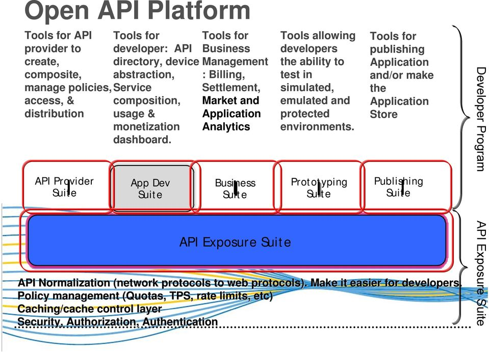 App Dev Suite Tools for Business Management : Billing, Settlement, Market and Application Analytics Business Suite Tools allowing developers the ability to test in simulated, emulated and protected