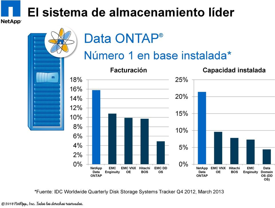Facturación EMC EMC VNX Enginuity OE Hitachi BOS EMC DD OS 10% *Fuente: IDC Worldwide Quarterly Disk Storage Systems