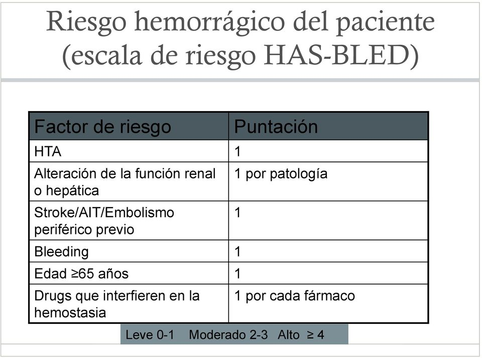 periférico previo Bleeding 1 Edad 65 años 1 Drugs que interfieren en la
