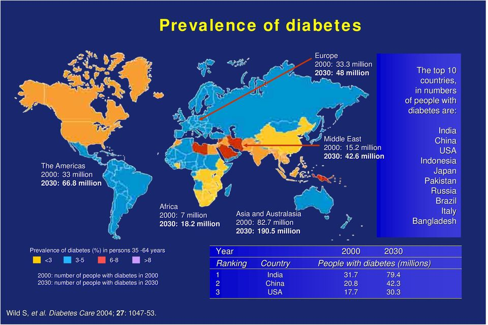 6 million India China USA Indonesia Japan Pakistan Russia Brazil Italy Bangladesh Prevalence of diabetes (%) in persons 35-64 years <3 3-5 6-8 >8 2000: number of people with