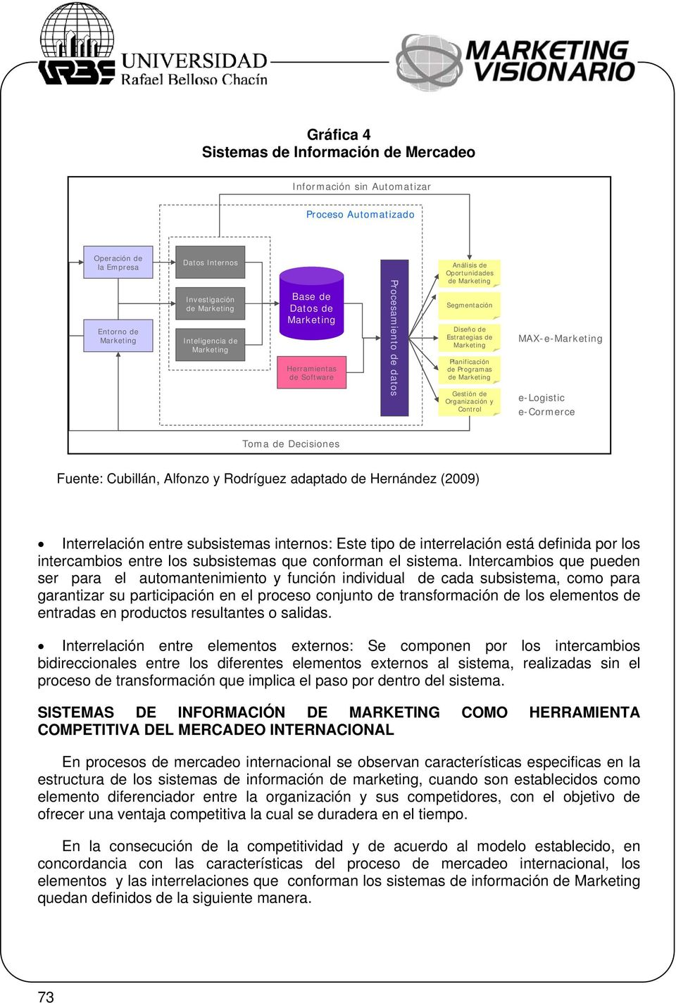 de Marketing Gestión de Organización y Control MAX-e-Marketing e-logistic e-cormerce Toma de Decisiones Fuente: Cubillán, Alfonzo y Rodríguez adaptado de Hernández (2009) Interrelación entre