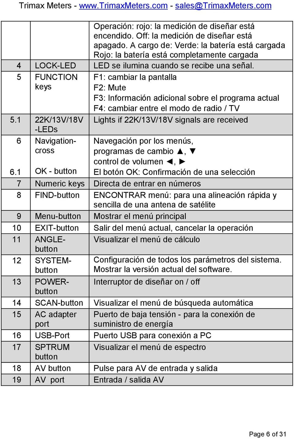1 OK - button F1: cambiar la pantalla F2: Mute F3: Información adicional sobre el programa actual F4: cambiar entre el modo de radio / TV Lights if 22K/13V/18V signals are received Navegación por los