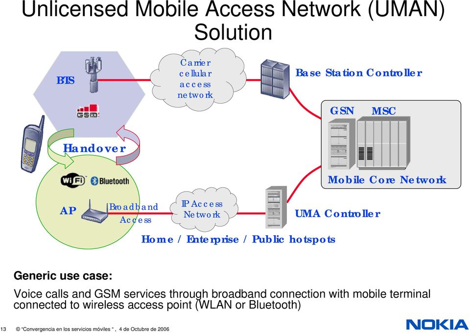 hotspots Generic use case: Voice calls and GSM services through broadband connection with mobile terminal
