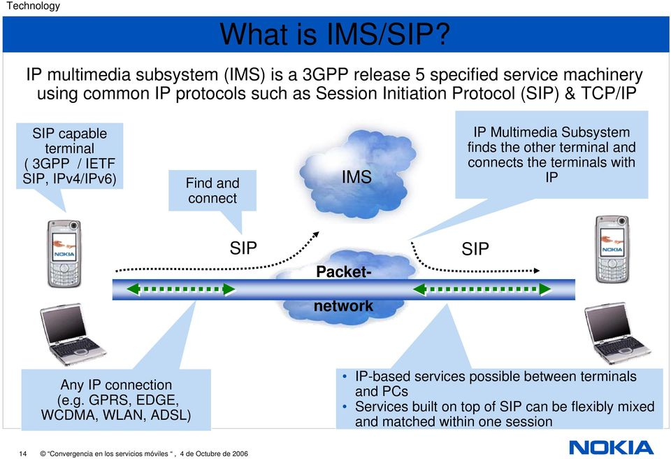 SIP capable terminal ( 3GPP / IETF SIP, IPv4/IPv6) Find and connect IMS IP Multimedia Subsystem finds the other terminal and connects the terminals with IP