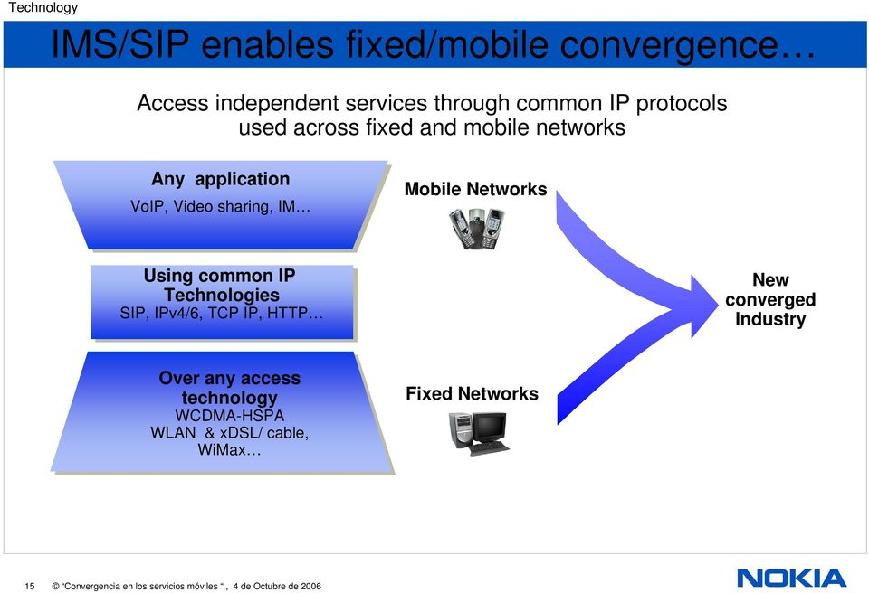 Using common IP Technologies SIP, IPv4/6, TCP IP, HTTP New converged Industry Over any access technology