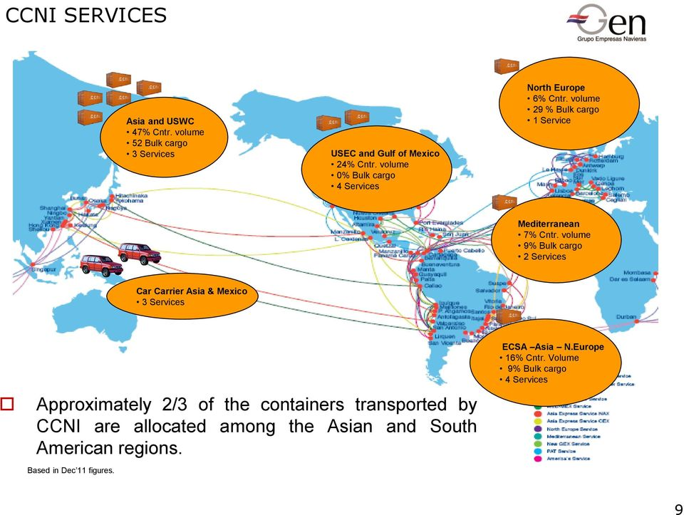 volume 9% Bulk cargo 2 Services Car Carrier Asia & Mexico 3 Services Approximately 2/3 of the containers transported by