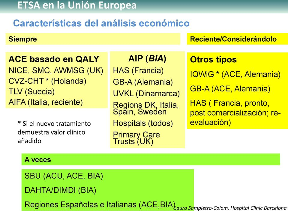 UVKL (Dinamarca) Regions DK, Italia, Spain, Sweden Hospitals (todos) Primary Care Trusts (UK) Otros tipos IQWiG * (ACE, Alemania) GB-A (ACE,