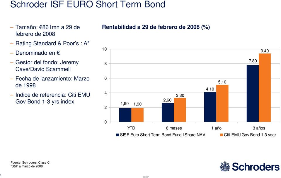 Marzo de 1998 Indice de referencia: Citi EMU Gov Bond 1-3 yrs index 1,90 1,90 6 4 2 2,60 3,30 4,10 5,10 0 YTD 6 meses 1