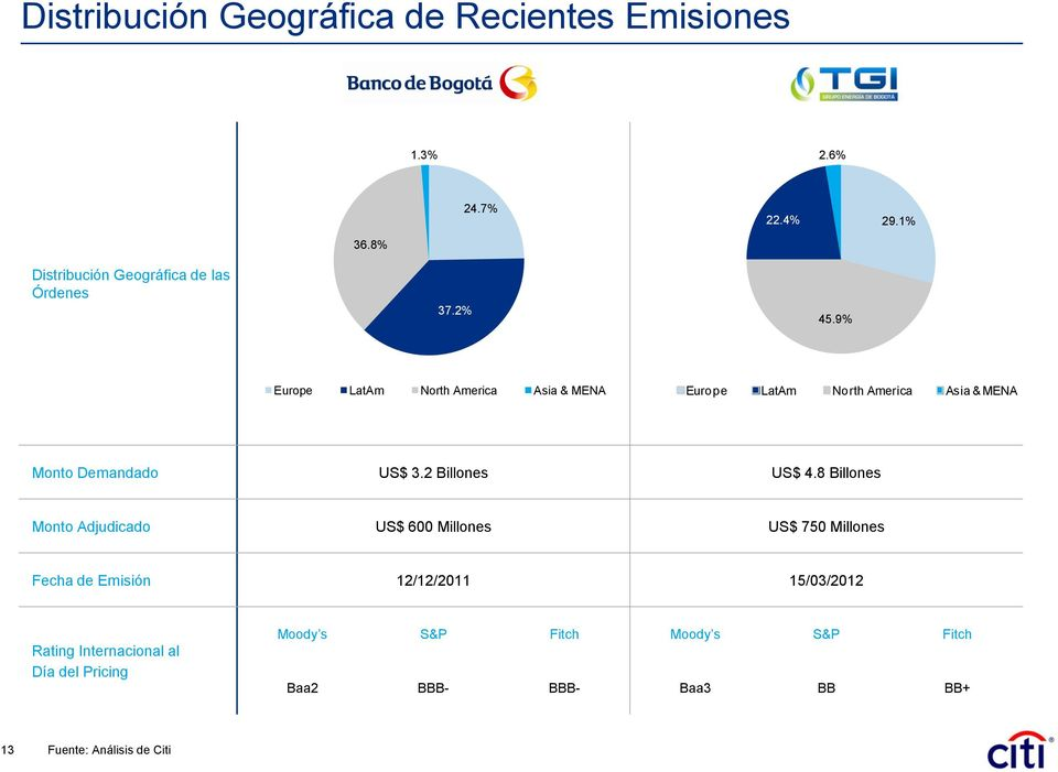 2% Europe LatAm North America Asia & MENA Europe LatAm North America Asia & MENA Monto Demandado US$ 3.2 Billones US$ 4.