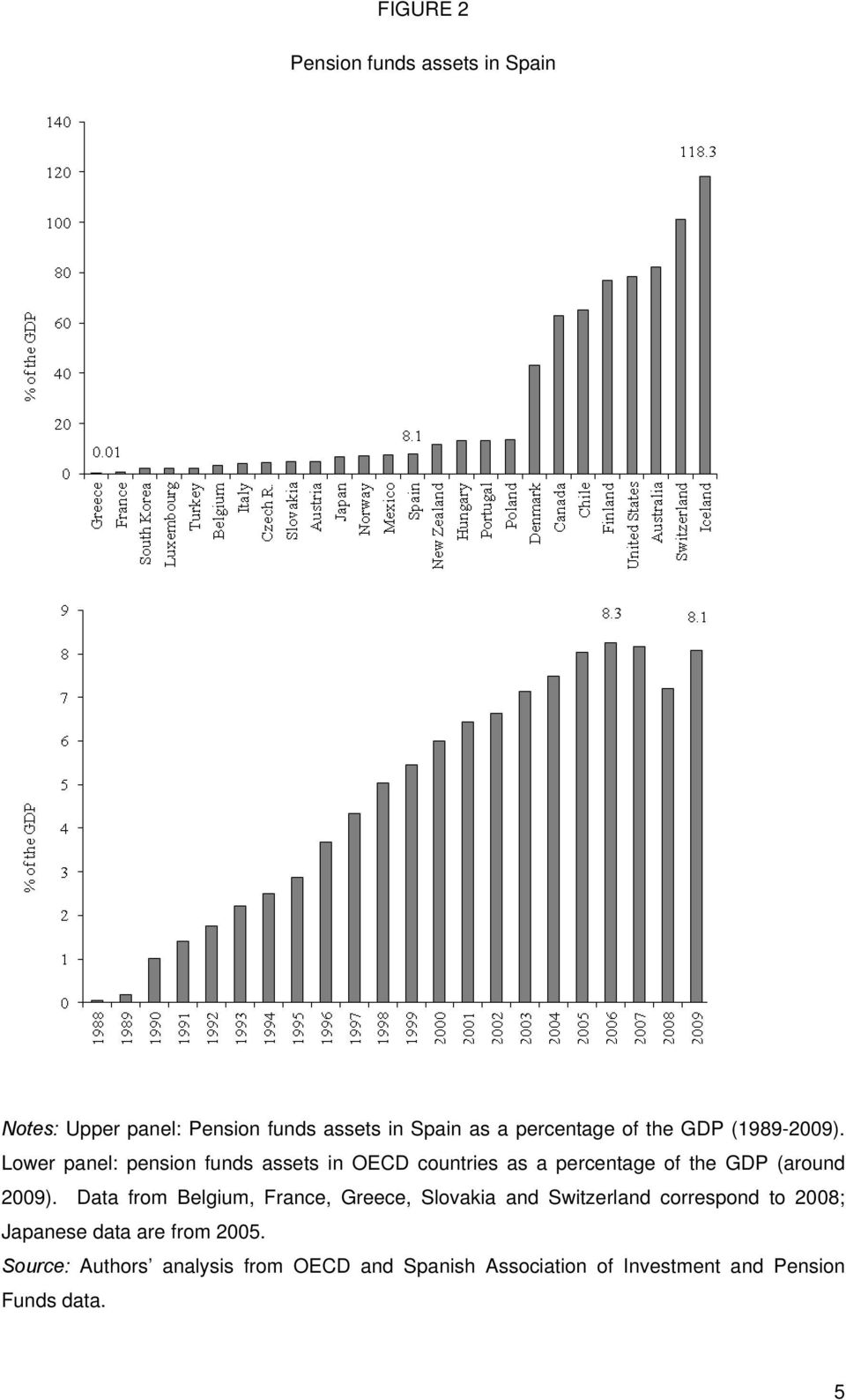 Lower panel: pension funds assets in OECD countries as a percentage of the GDP (around 2009).