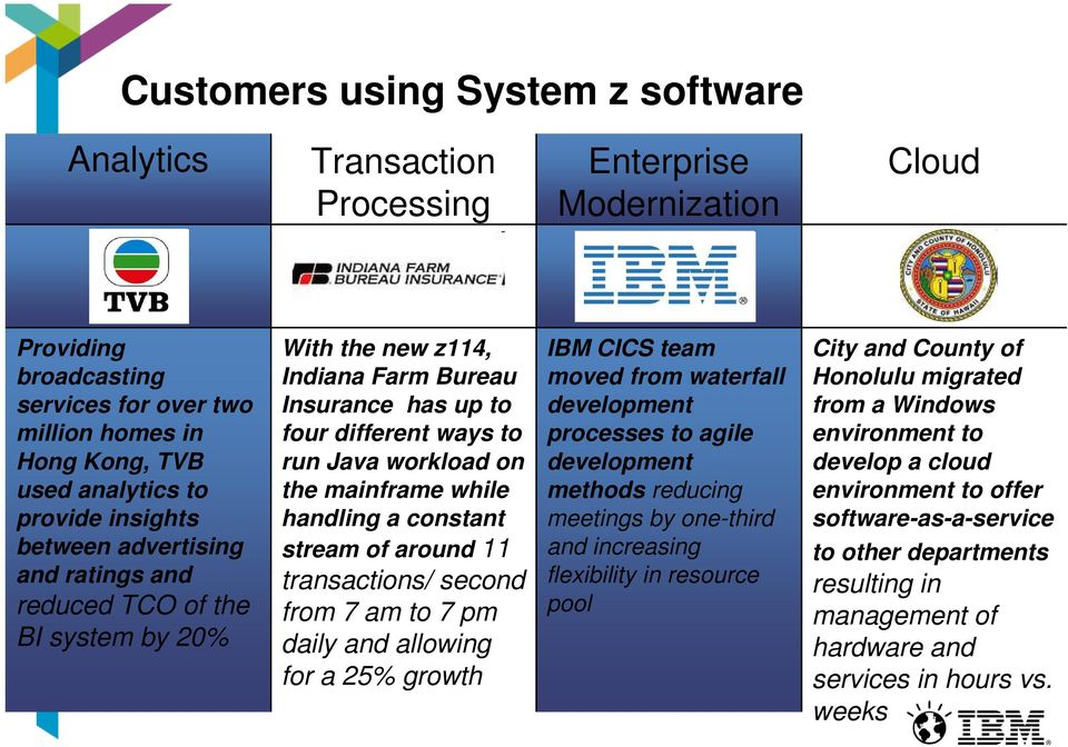 mainframe while handling a constant stream of around 11 transactions/ second from 7 am to 7 pm daily and allowing for a 25% growth IBM CICS team moved from waterfall development processes to agile