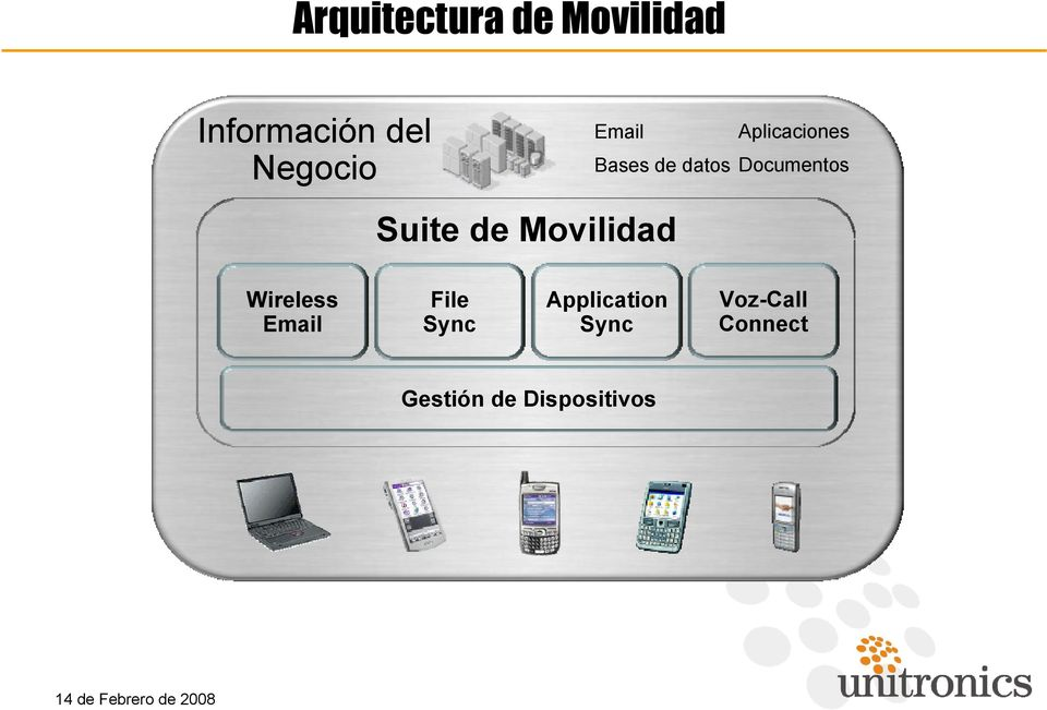 Documentos Suite de Movilidad Wireless Email