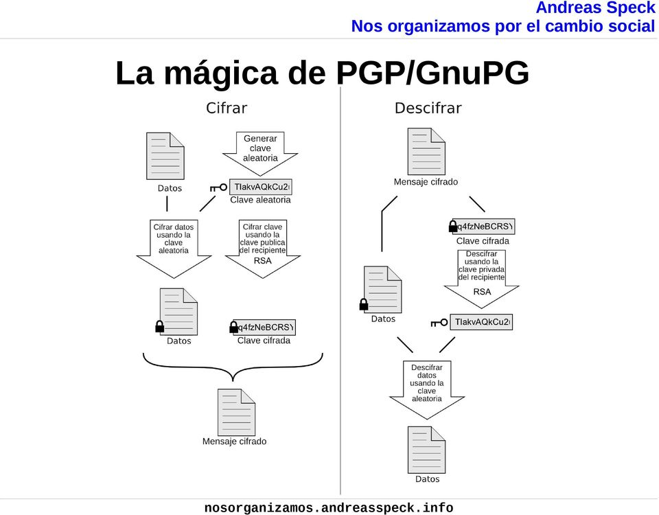 PGP/GnuPG