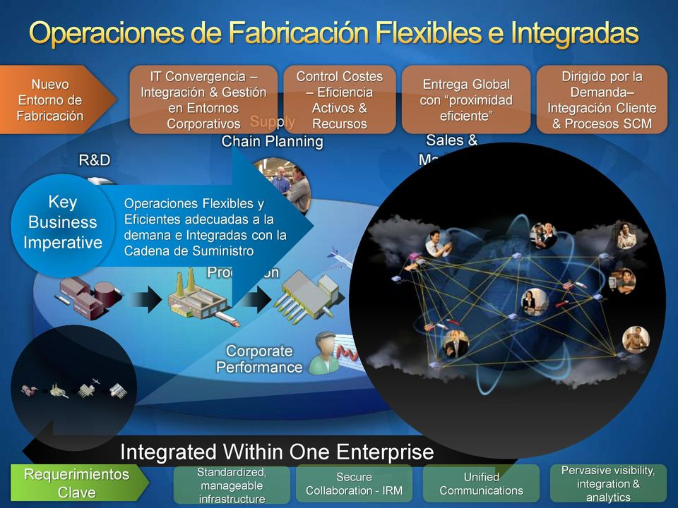 Operaciones Flexibles y Eficientes adecuadas a la demana e Integradas con la Cadena de Suministro Production Consumers Corporate Performance Requerimientos