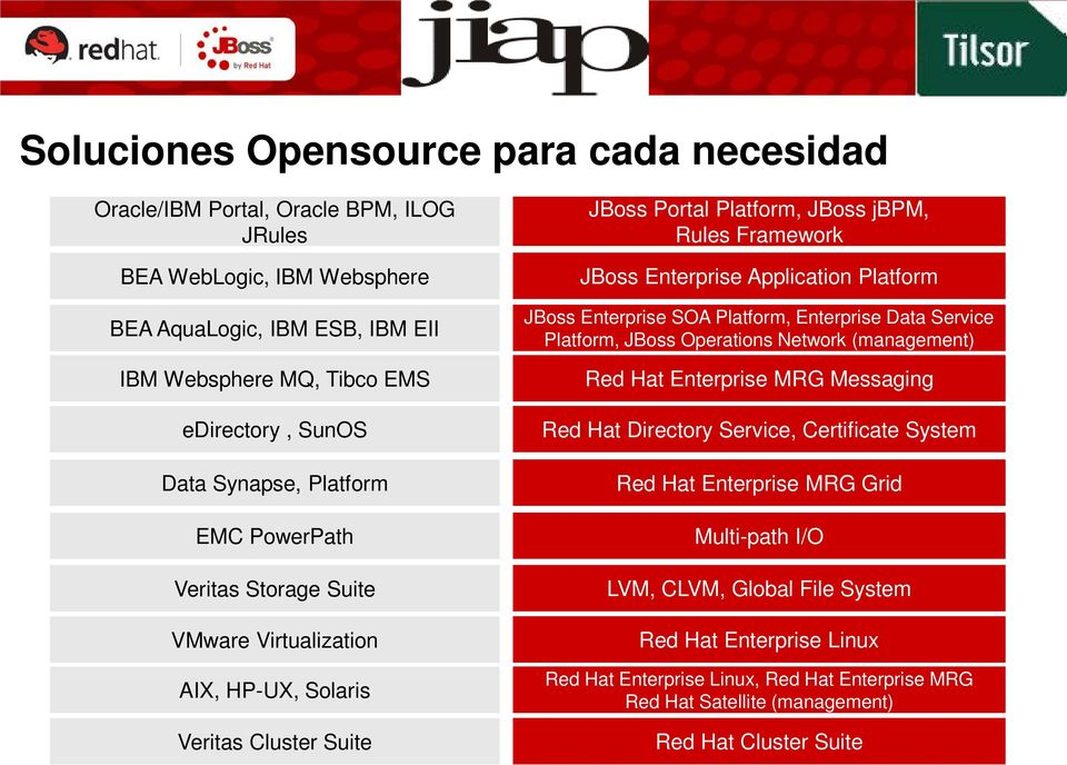 Application Platform JBoss Enterprise SOA Platform, Enterprise Data Service Platform, JBoss Operations Network (management) Red Hat Enterprise MRG Messaging Red Hat Directory Service, Certificate
