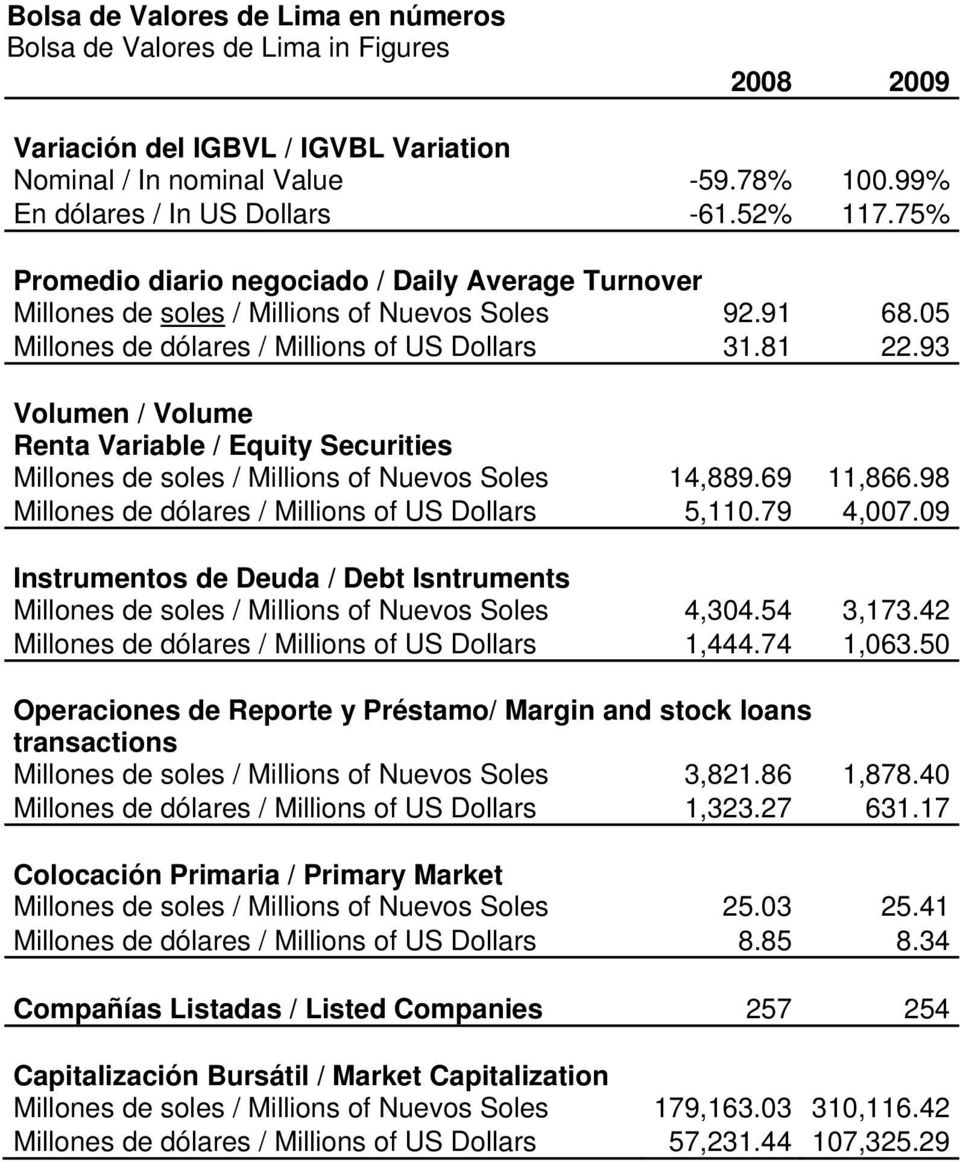 93 Volumen / Volume Renta Variable / Equity Securities Millones de soles / Millions of Nuevos Soles 14,889.69 11,866.98 Millones de dólares / Millions of US Dollars 5,110.79 4,007.