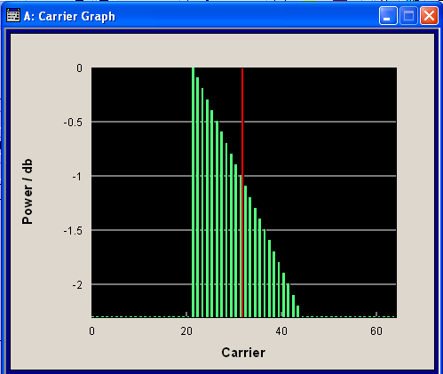 "Multi Carrier Continuous Wave Multi Carrier CW User Interface ""Accept"" Transfer the settings in the carrier table into the instrument."