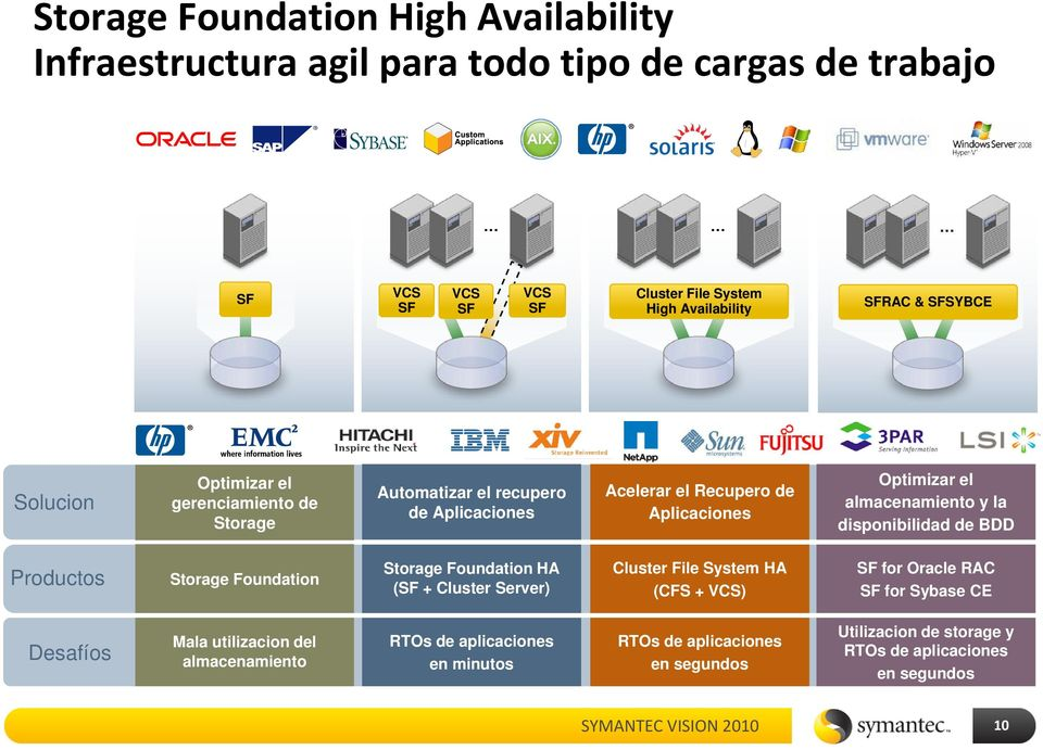 disponibilidad de BDD Productos Storage Foundation Storage Foundation HA (SF + Cluster Server) Cluster File System HA (CFS + VCS) SF for Oracle RAC SF for Sybase CE