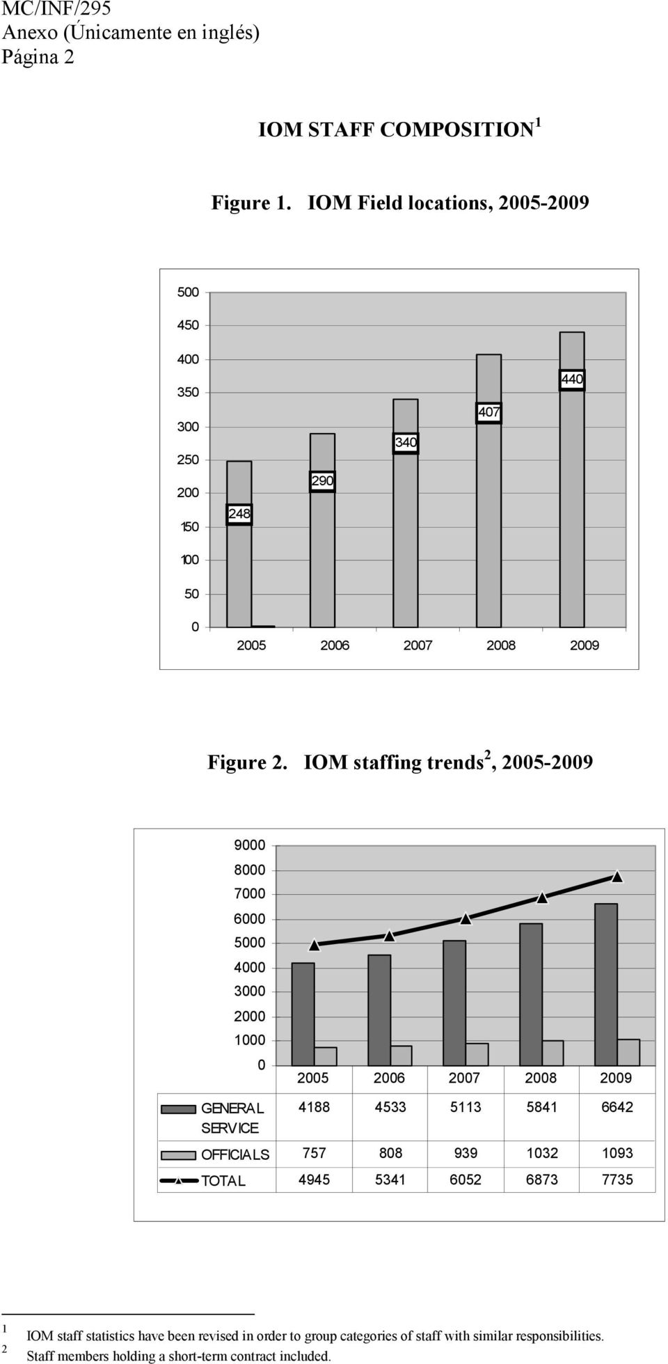 IOM staffing trends 2, 2005-2009 9000 8000 7000 6000 5000 4000 3000 2000 1000 0 GENERAL SERVICE 2005 2006 2007 2008 2009 4188 4533 5113