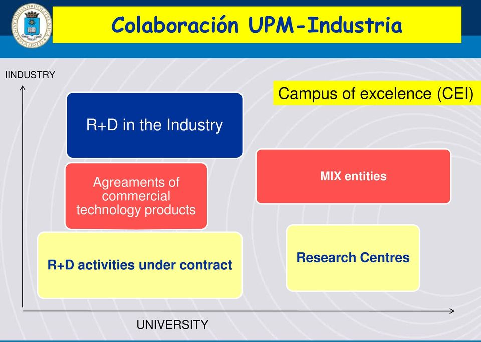 commercial technology products MIX entities R+D