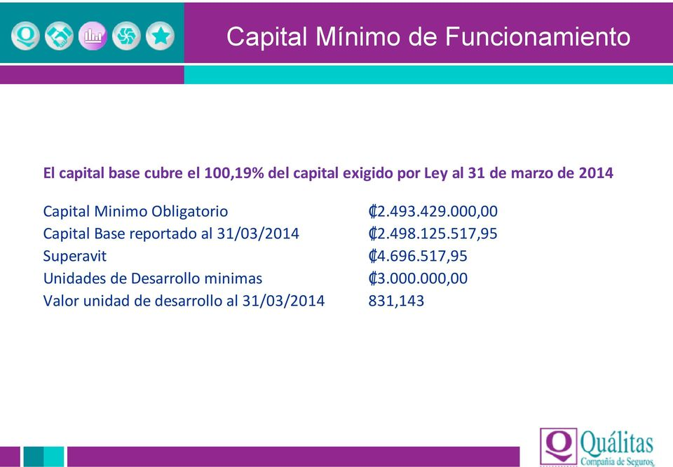 000,00 Capital Base reportado al 31/03/2014 2.498.125.517,95 Superavit 4.696.