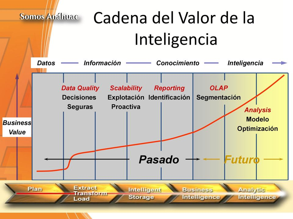 Segmentación Seguras Proactiva Analysis Business Value Modelo Optimización
