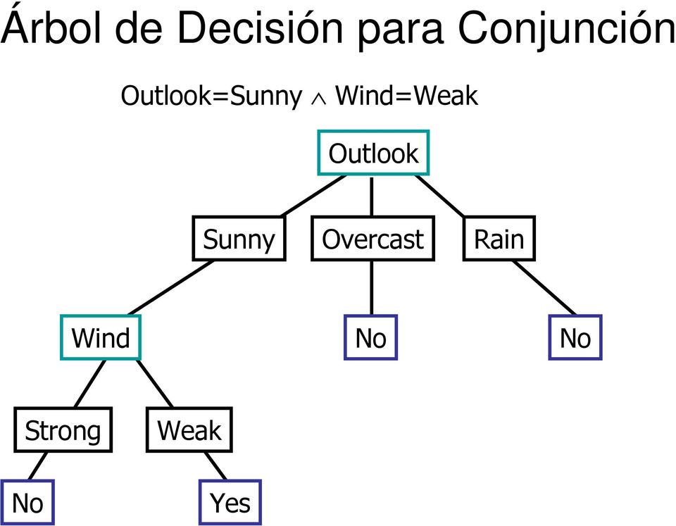 Wind=Weak Outlook Sunny