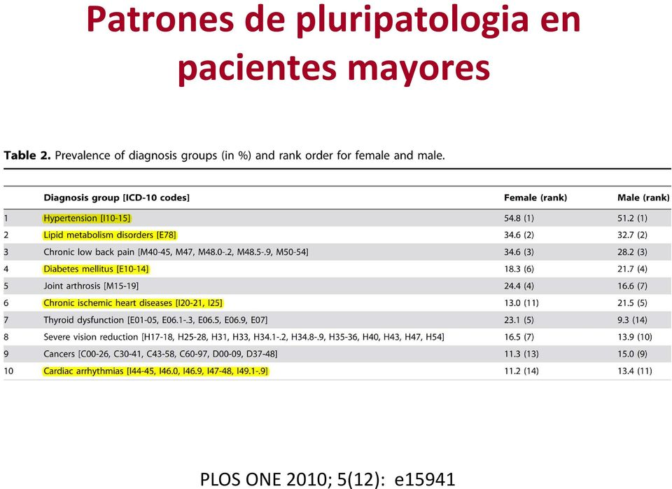pacientes mayores