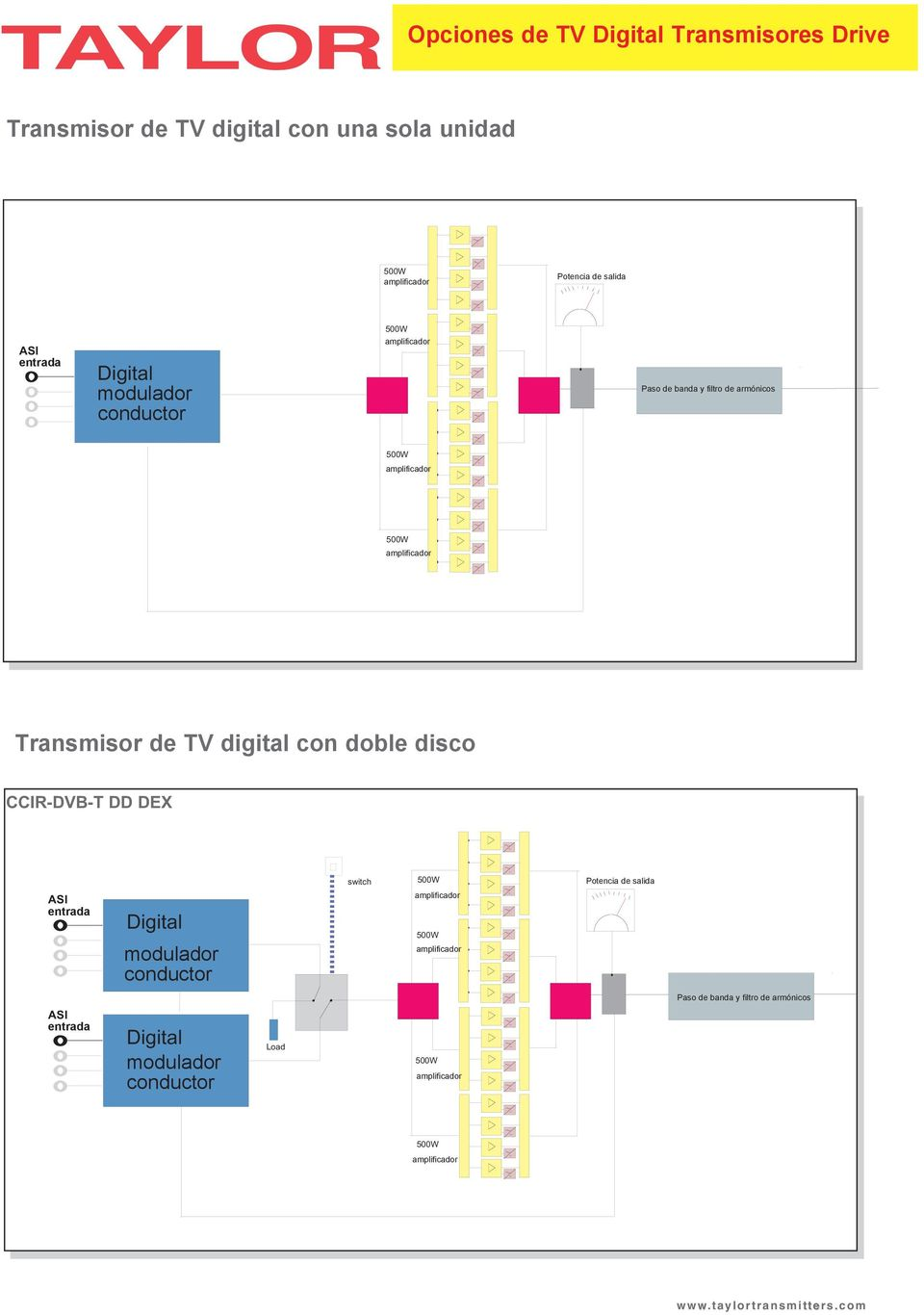 Transmisor de TV digital con doble disco CCIR-DVB-T DD