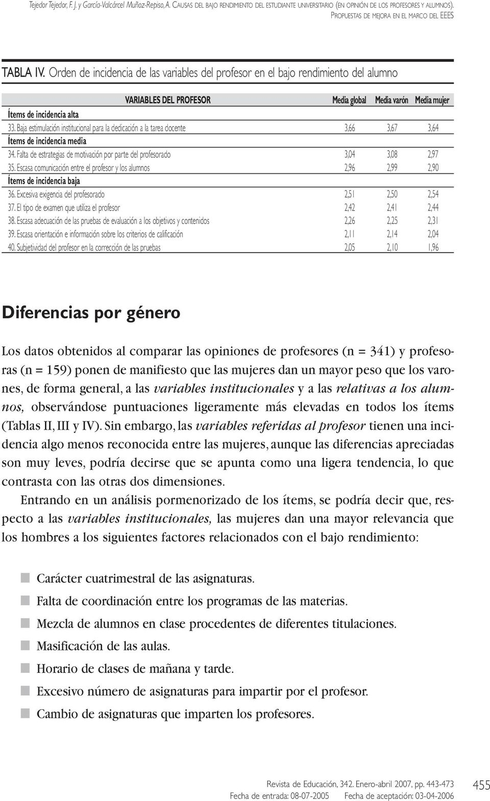 Orden de incidencia de las variables del profesor en el bajo rendimiento del alumno VARIABLES DEL PROFESOR Media global Media varón Media mujer Ítems de incidencia alta 33.
