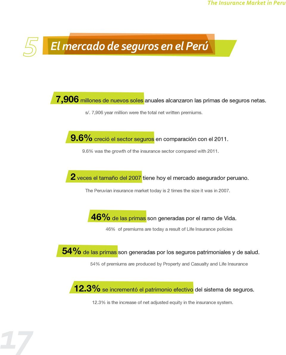 The Peruvian insurance market today is 2 times the size it was in 2007. 46% de las primas son generadas por el ramo de Vida.