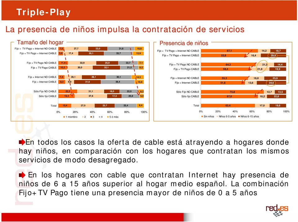 21,5 7,1 6,2 Fijo + TV Pago NO CABLE Fijo + TV Pago CABLE 58,4 64,3 21,8 21,3 14,4 19,9 Fijo + Internet NO CABLE Fijo + Internet CABLE 7,4 8,3 9,9 20,1 31,6 28,1 30,1 39,4 14,3 10,8 Fijo + Internet