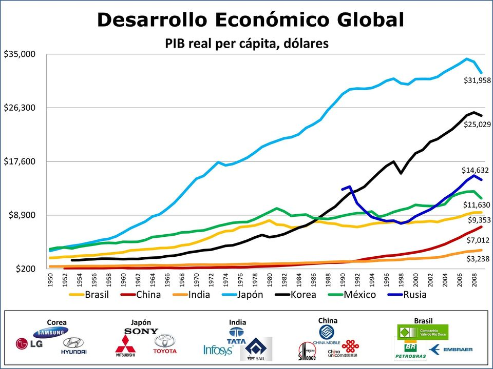 Global PIB real per cápita, dólares $31,958 $26,300 $25,029 $17,600 $14,632 $8,900 $11,630