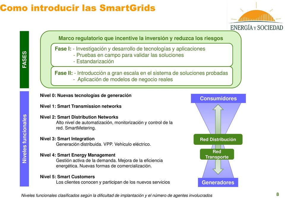 Nivel 1: Smart Transmission networks Consumidores Niveles funcionales Nivel 2: Smart Distribution Networks Alto nivel de automatización, monitorización y control de la red. SmartMetering.