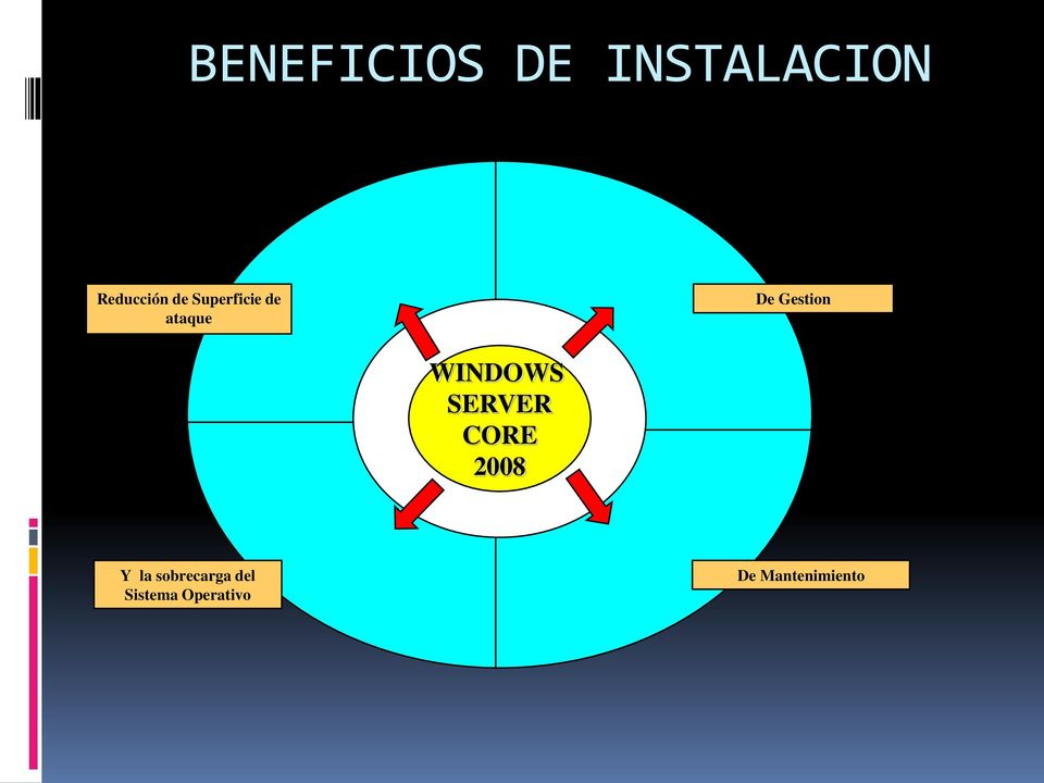 WINDOWS SERVER CORE 2008 Y la