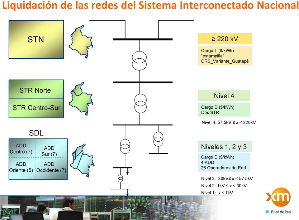 Sur (7) ADD Occidente (7) Nivel 4 Cargo D ($/kwh) Dos STR Nivel 4: 57.