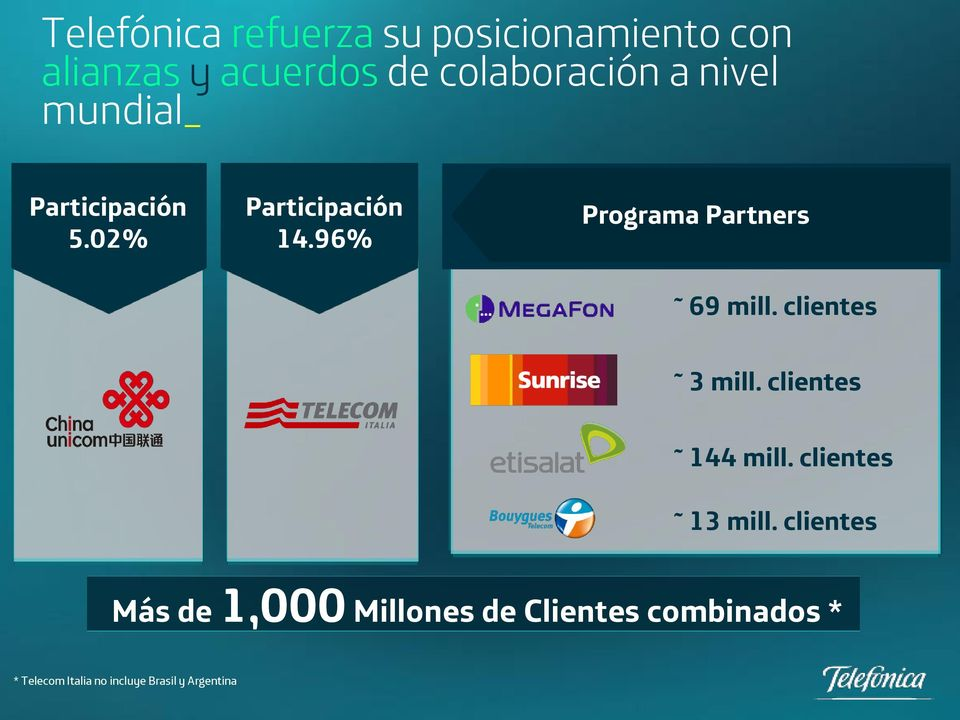 96% Programa Partners 69 mill. clientes 3 mill. clientes 144 mill.