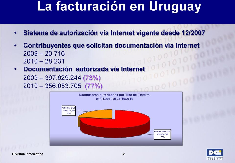 231 Documentación autorizada vía Internet 2009 397.629.244 (73%) 2010 356.053.