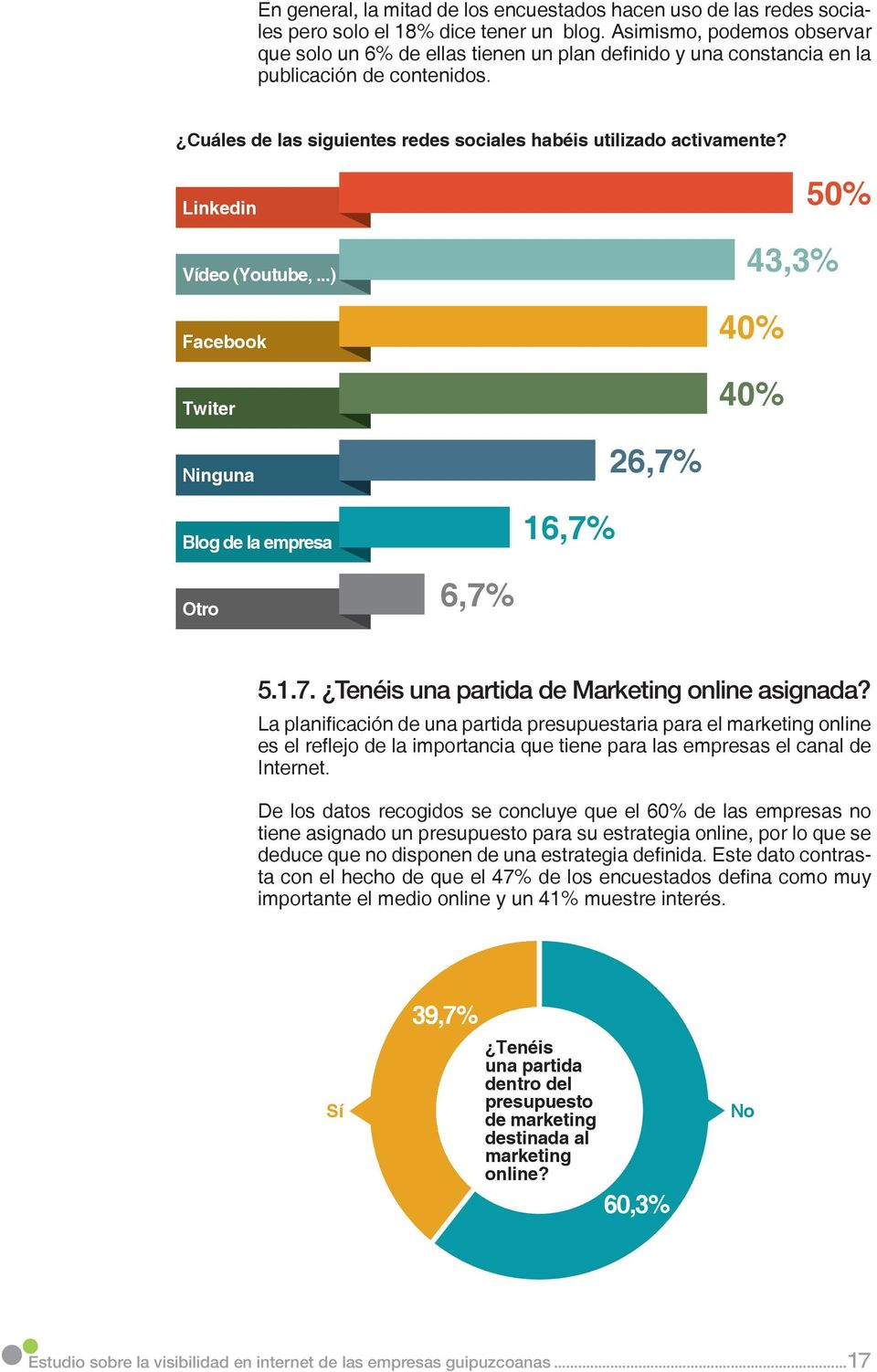 Linkedin Vídeo (Youtube,...) Facebook Twiter 50% 43,3% 40% 40% Ninguna Blog de la empresa 16,7% 26,7% Otro 6,7% 5.1.7. Tenéis una partida de Marketing online asignada?