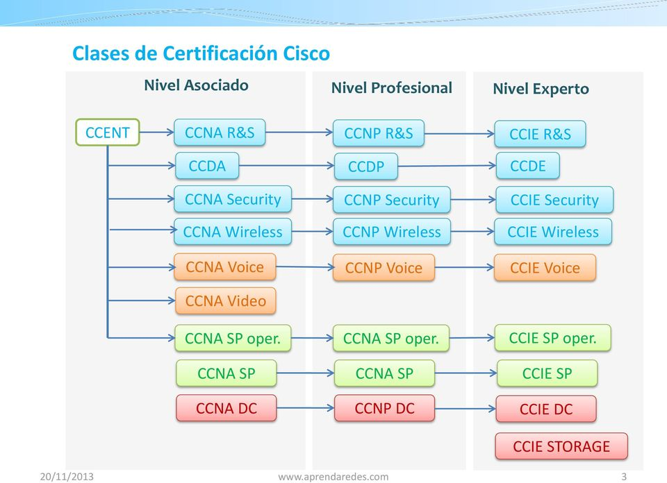 Wireless CCIE Wireless CCNA Voice CCNP Voice CCIE Voice CCNA Video CCNA SP oper. CCNA SP oper. CCIE SP oper.