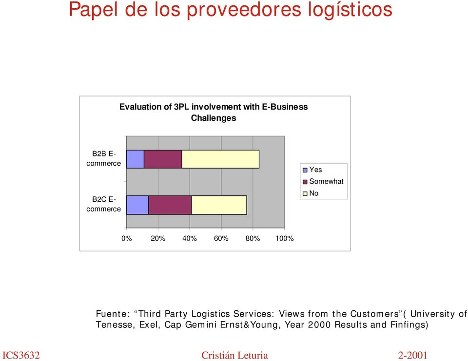 40% 60% 80% 100% Fuente: Third Party Logistics Services: Views from the
